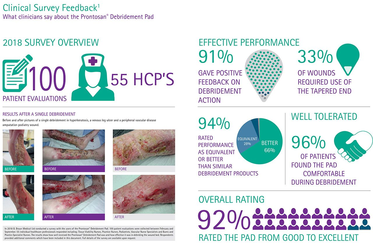 Clinical survey. 92% rated good to excellent